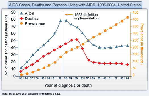 the hivaids prevalence in the united states since 1981 The global hiv/aids epidemic with hiv and tens of millions of people have died of aids-related causes since the beginning hiv prevalence & incidence.
