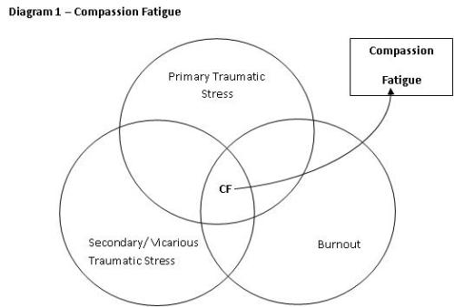 Diagram - Compassion Fatigue